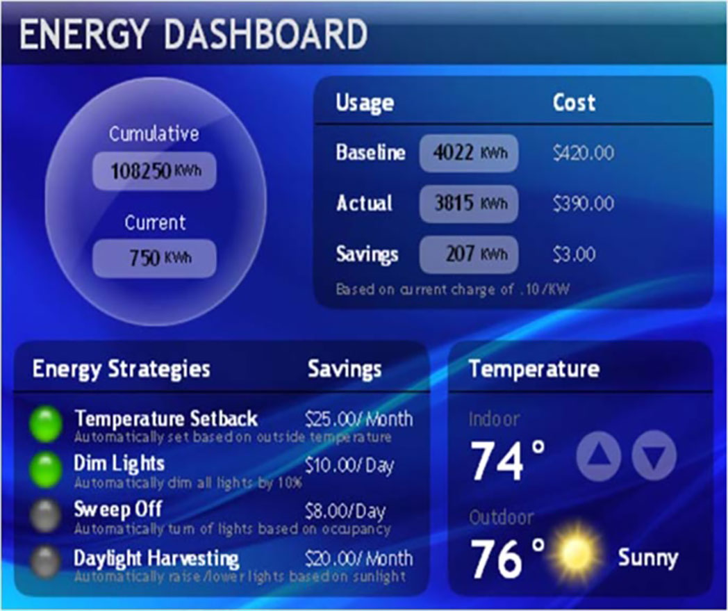 Energy Management Systems Fci Management